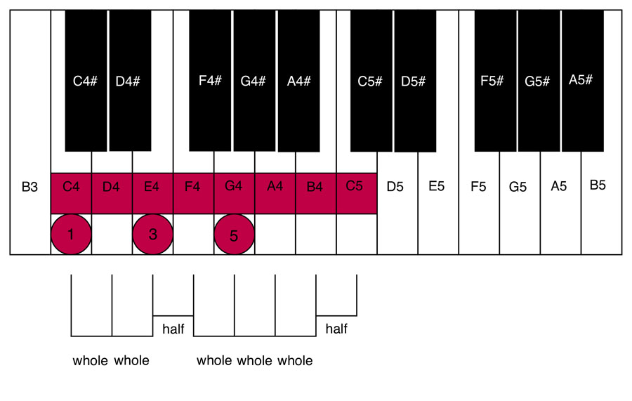 Old Fashioned E5 Chord Piano Component Song Chords Images Apa