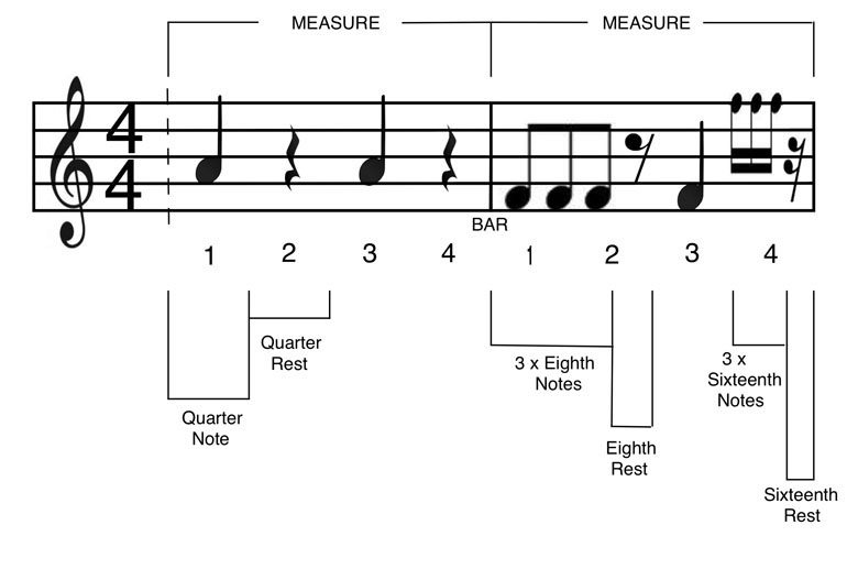 Timing Duration Of Notes